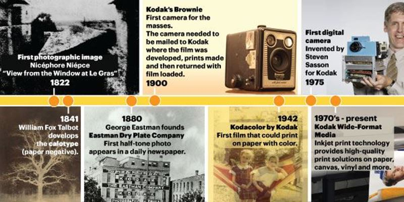 From Pinholes to Polaroids—a Brief History of Photo Printing